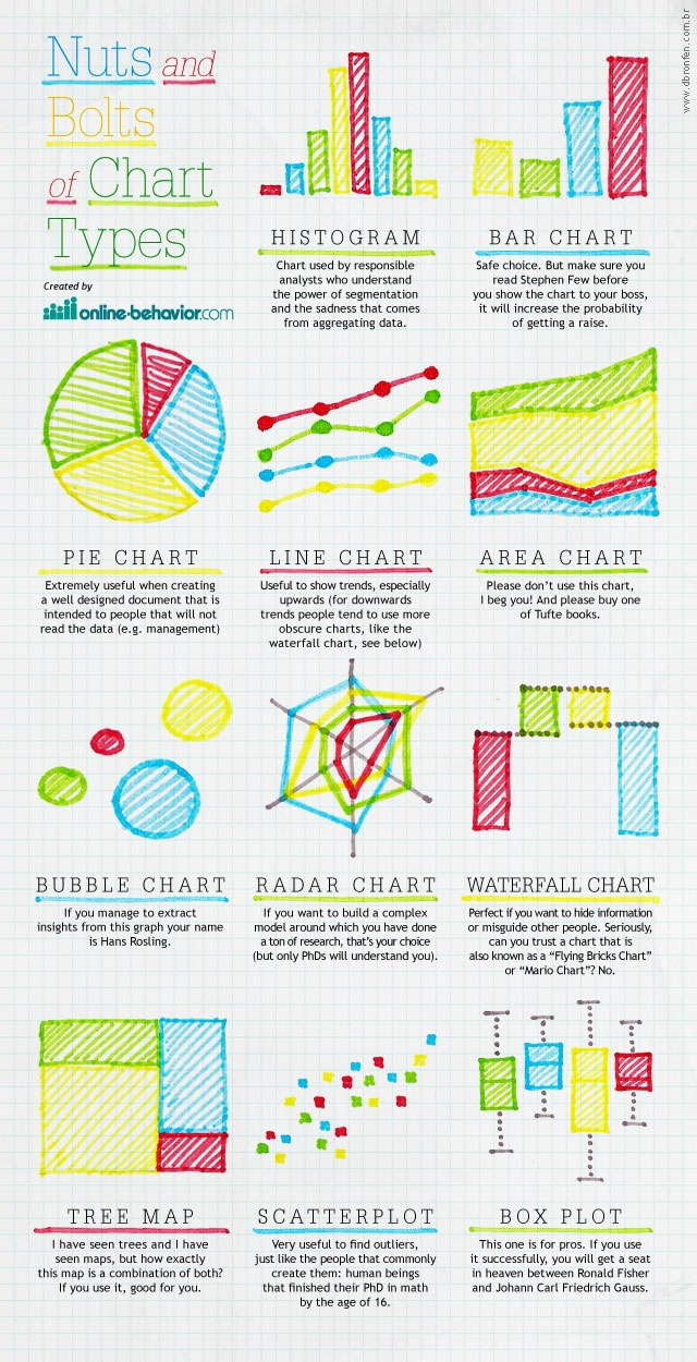 charts-graphs-types